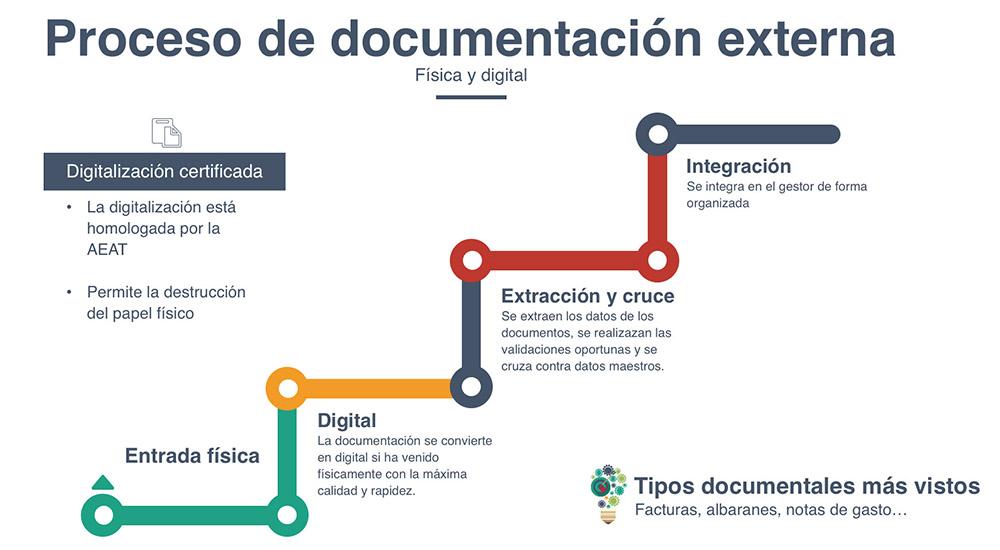 Documentación externa en la digitalización certificada
